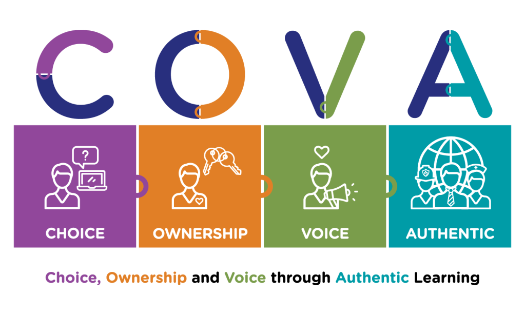 COVA image showing choice, ownership, voice through authentic learning opportunities